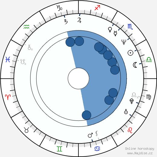 Zdeněk Tůma wikipedie, horoscope, astrology, instagram