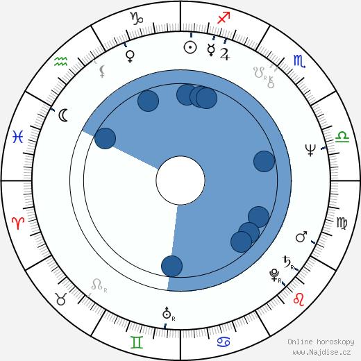 Zdenka Lorencová wikipedie, horoscope, astrology, instagram