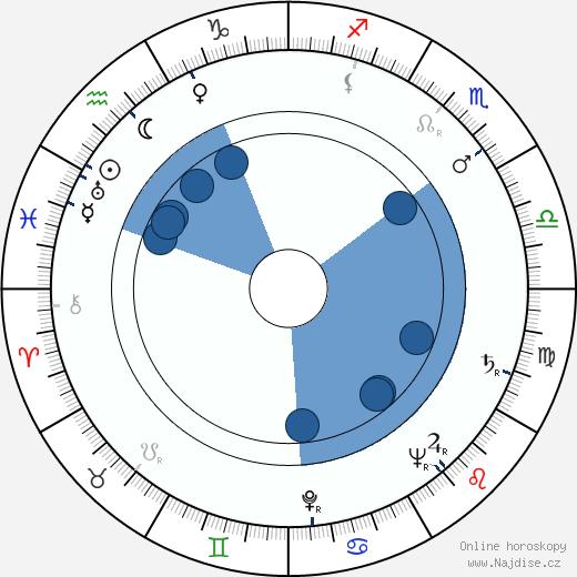 Zdenka Sulanová wikipedie, horoscope, astrology, instagram