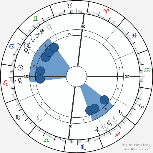 Zelda Fitzgerald wikipedie, horoscope, astrology, instagram
