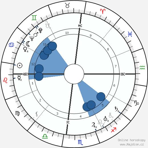 Zelda Fitzgerald wikipedie, horoscope, astrology, instagram