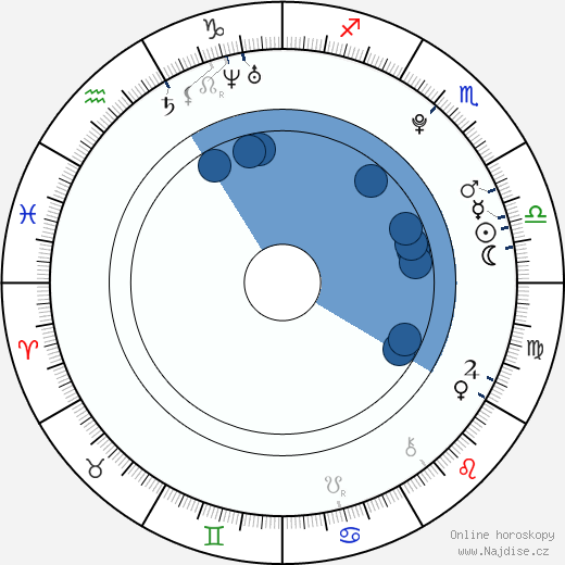 Zhang Yixing wikipedie, horoscope, astrology, instagram