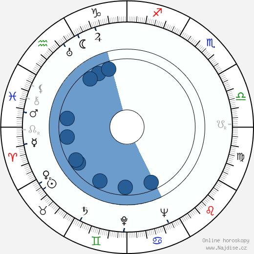 Zita Kabátová wikipedie, horoscope, astrology, instagram