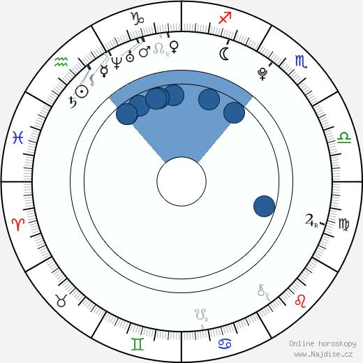 Zlatko Krickic wikipedie, horoscope, astrology, instagram