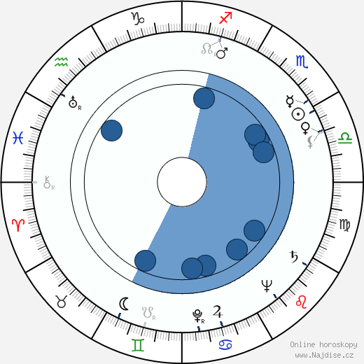 Zlatomír Vacek wikipedie, horoscope, astrology, instagram