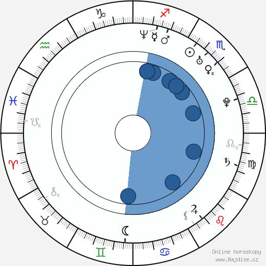 Zoë Bell wikipedie, horoscope, astrology, instagram