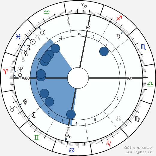Žofie Chotková wikipedie, horoscope, astrology, instagram