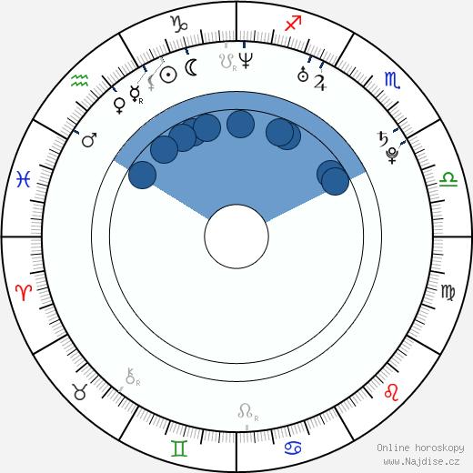 Žofie Kabelková wikipedie, horoscope, astrology, instagram