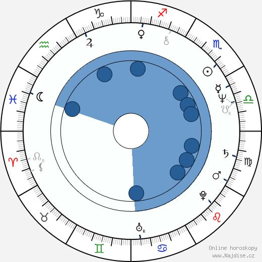 Žofie Veselá Kanyzová wikipedie, horoscope, astrology, instagram