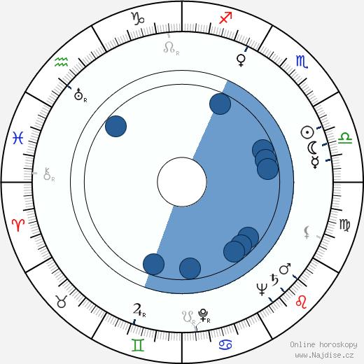 Zoltán Fábri wikipedie, horoscope, astrology, instagram