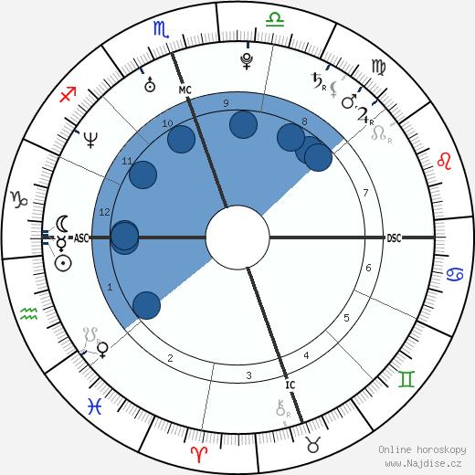 Zooey Deschanel wikipedie, horoscope, astrology, instagram