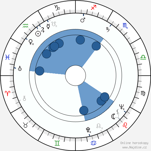 Zora Božinová wikipedie, horoscope, astrology, instagram