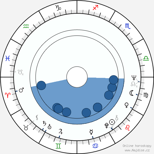 Zora Kolínska wikipedie, horoscope, astrology, instagram