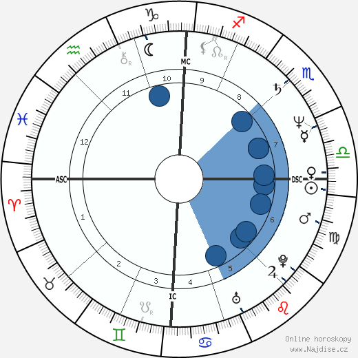 Zucchero wikipedie, horoscope, astrology, instagram