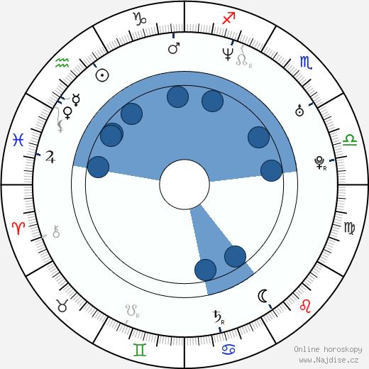 Zuzana Dřízhalová wikipedie, horoscope, astrology, instagram