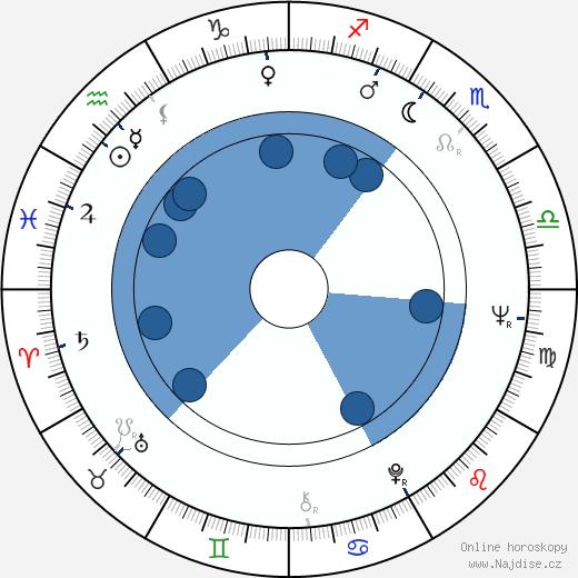 Zuzana Fišárková wikipedie, horoscope, astrology, instagram
