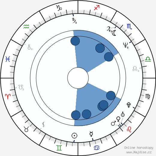Zuzana Navarová wikipedie, horoscope, astrology, instagram