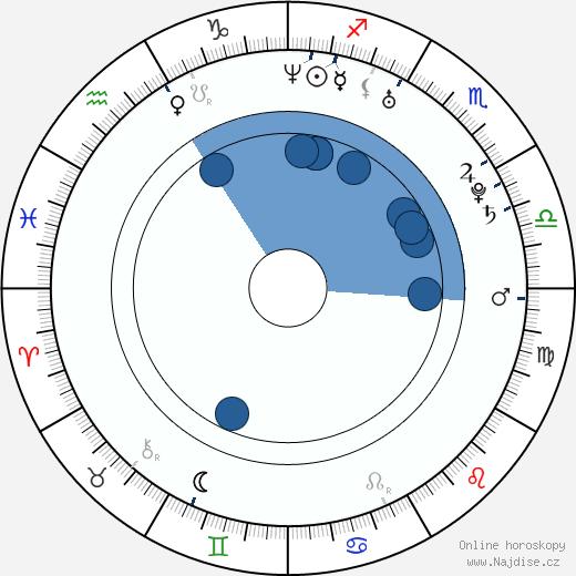 Zuzana Onufráková wikipedie, horoscope, astrology, instagram