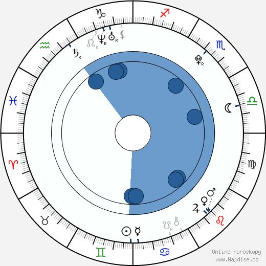 Zuzana Plačková wikipedie, horoscope, astrology, instagram