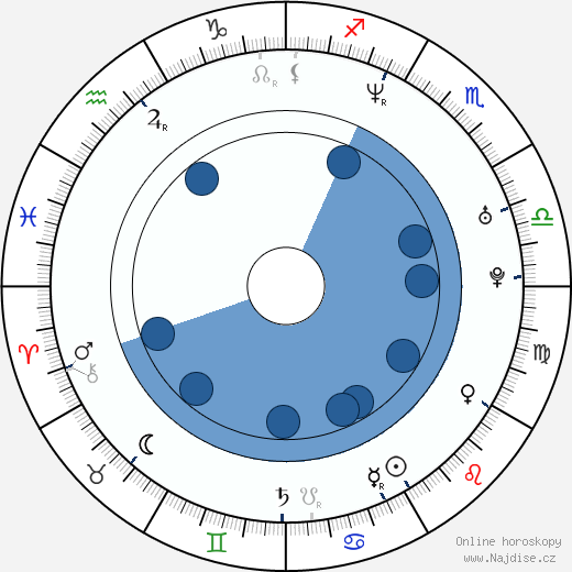 Zuzana Stivínová ml. wikipedie, horoscope, astrology, instagram