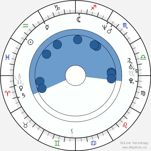 Zuzana Vačková-Rogelová wikipedie, horoscope, astrology, instagram