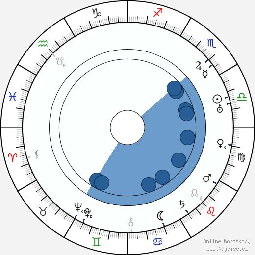 Zvonimir Rogoz wikipedie, horoscope, astrology, instagram