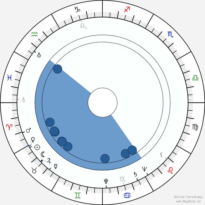 Horoskop Ritter